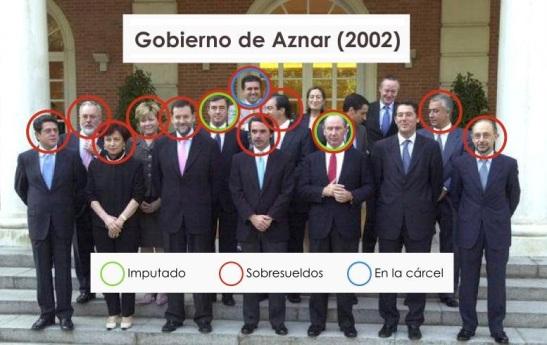 1314. El 75% del Gobierno Aznar está imputado, cobró sobresueldos o duerme en prisión