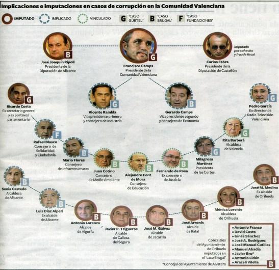 1430. El juez procesa a la cúpula del PP valenciano por pagar su campaña de 2007 en negro