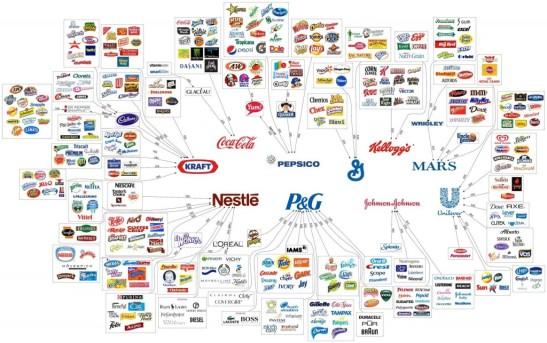 1660. Lista de compañías que usan productos de Monsanto