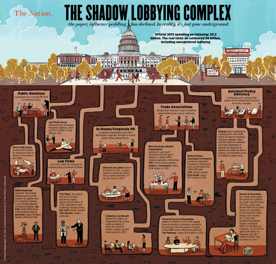 1735. Corporations now spend more lobbying Congress than taxpayers spend funding Congress