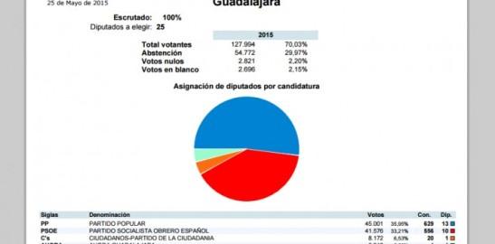1819. 'Pucherazo' en la Diputación - El PP consigue la mayoría en la Diputación de Guadalajara al no querer computarle a Ahora los votos de fuera de la capital