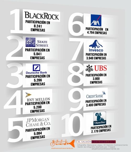 3049. Quién controla el mundo - Las 10 empresas que participan en más de 40.000